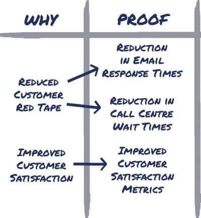 WHY-PROOF Linked
