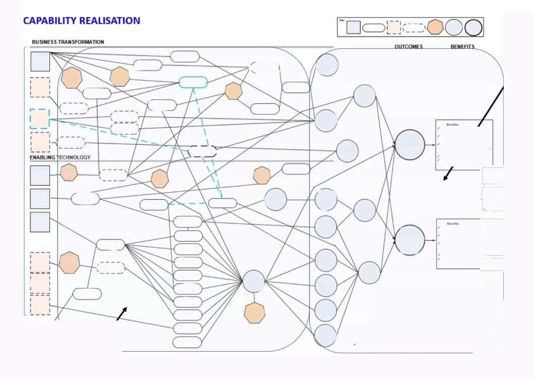 Complex Outcome Map