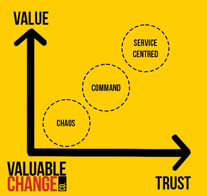 Change Support Value Continuum