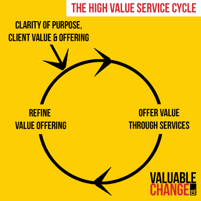 High Value Service Cycle