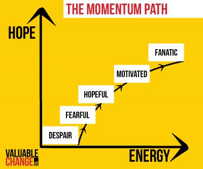 Momentum Path
